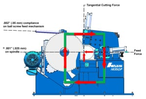 Fig. 2 Close loop force distribution on pivot saw