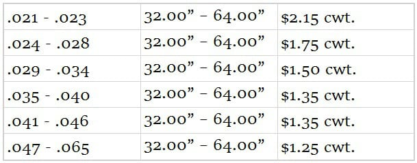 New Price Matrix For Steel Sheet Coil Cleaning | Chemcoaters