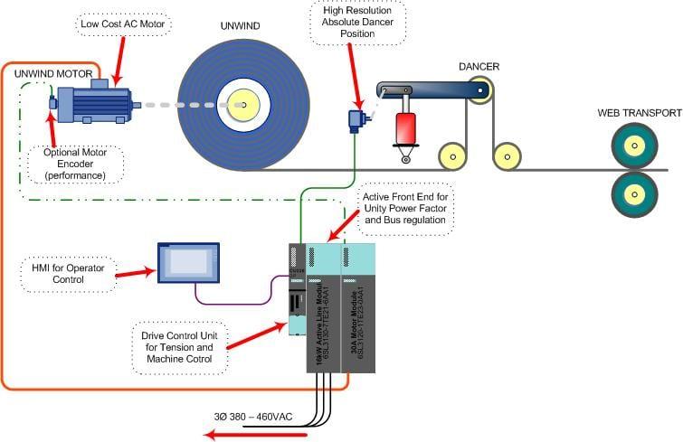 driveregen driveunwindops4 siemens g120c wiring diagram gandul 45 77 79 119  at edmiracle.co