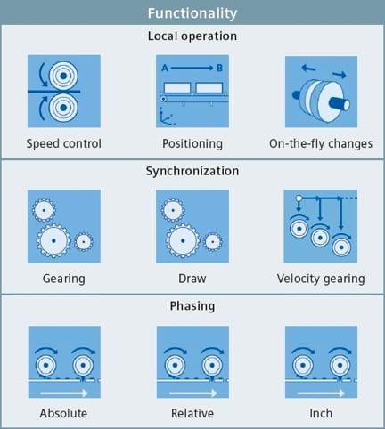 Sychronized Motion