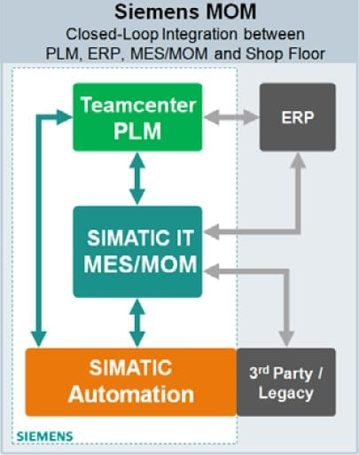 SIMATIC IT ACM Closed-Loop Integration