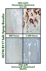 intercoat chemguard results