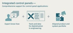 Integrated Control Panels