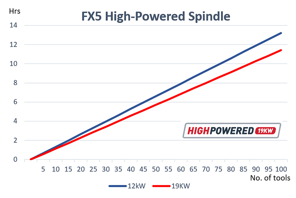 ANCA FX5-high-powered-spindle-load-analysis-results